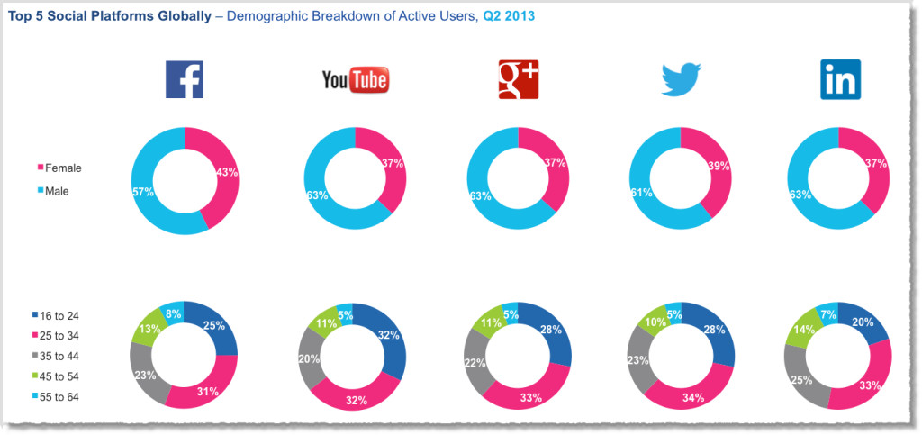Social-media-facts-figures-and-statistics-2013-4