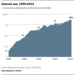 11-internet-use-over-time